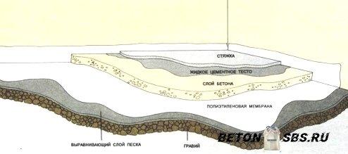 Время высыхания бетона