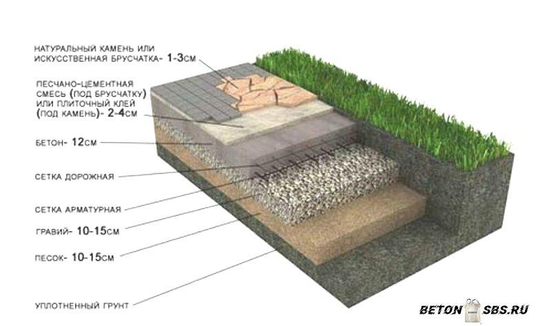 Разработка кладки тротуарной плитки