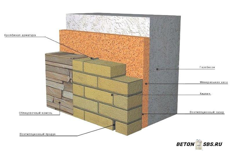 Выбор цемента для бетона