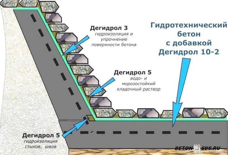 состав гидротехнического бетона
